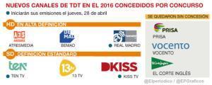 Los nuevos canales de TDT que han iniciado sus emisiones en el 2016.