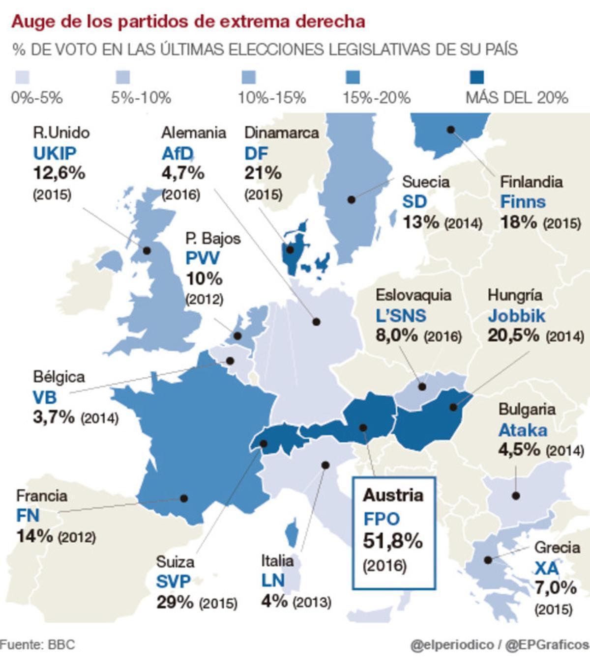 Mapa de los partidos de extrema derecha en auge en Europa
