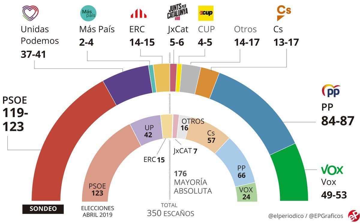 Encuesta elecciones generales España: El PSOE resiste ante una derecha que no suma