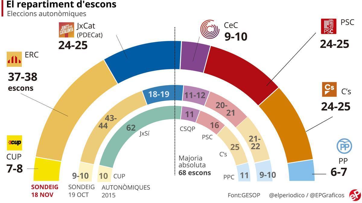 Enquesta eleccions Catalunya: Puigdemont escurça distàncies amb Junqueras a un mes del 21-D