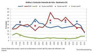 Evolución intención de voto. Barómetro CIS