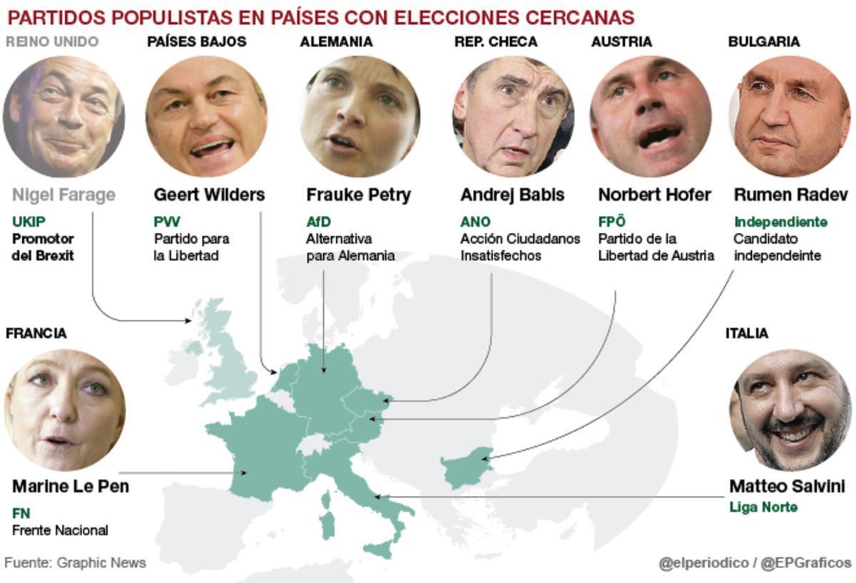 Los trumps europeos o la 'primavera patriótica'