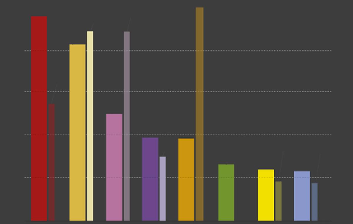 8 claves en 8 gráficos de la encuesta del GESOP sobre las elecciones catalanas 2021