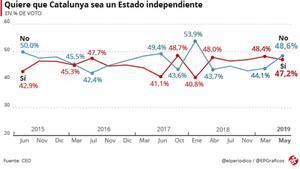 El 'no' a la independencia vuelve a superar al 'sí' por primera vez desde el 1-O