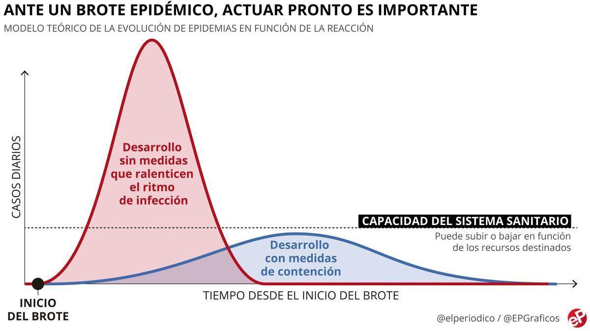 """""""Las medidas de prevención ayudarán a frenar la expansión del coronavirus y a evitar el colapso sanitario"""""""