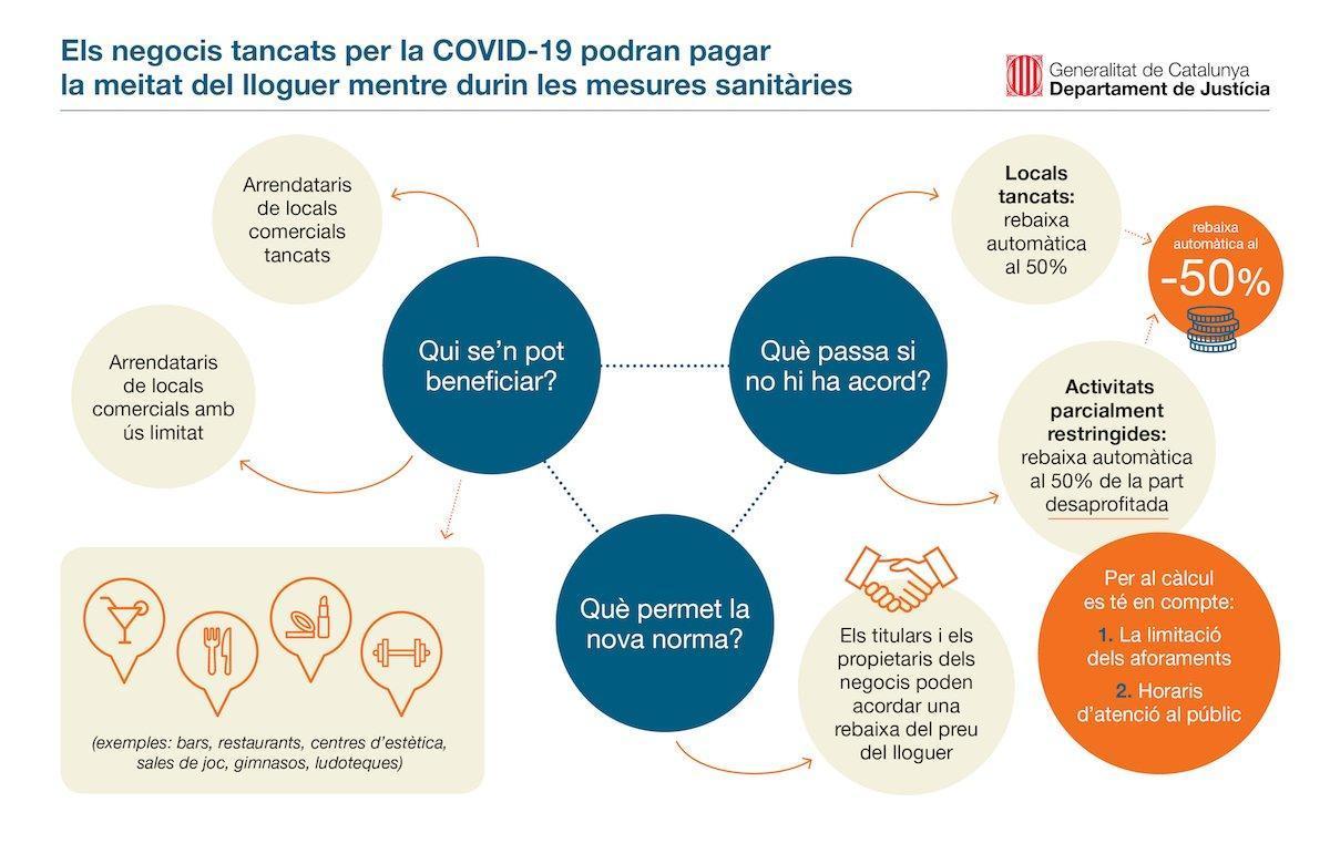 Los negocios cerrados por la covid-19 podrán pagar la mitad del alquiler mientras duren las medidas sanitarias