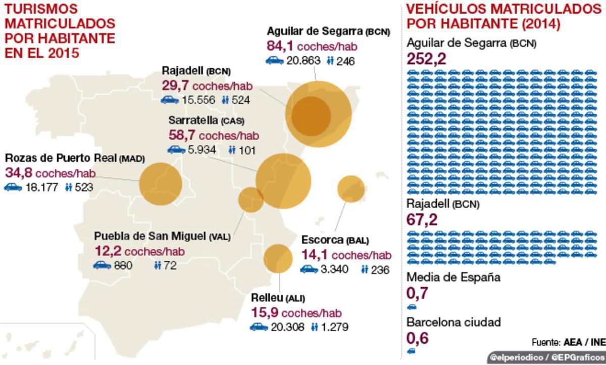 El pueblo con 252 vehículos por habitante