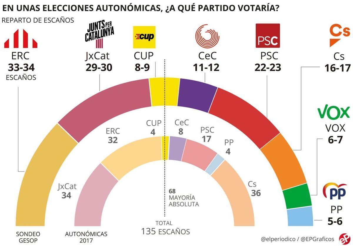 ERC podría elegir entre JxCat y la izquierda para gobernar en Catalunya