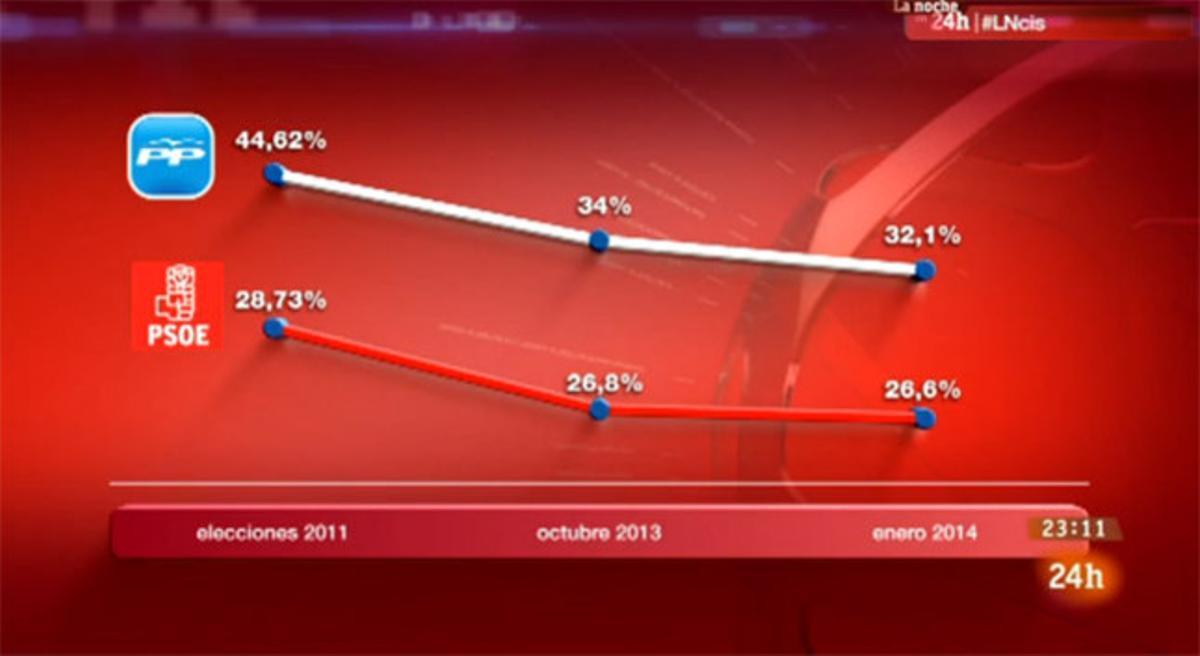 El gráfico de la polémica, en el que las líneas de evolución de voto de PP y PSOE son prácticamente iguales.