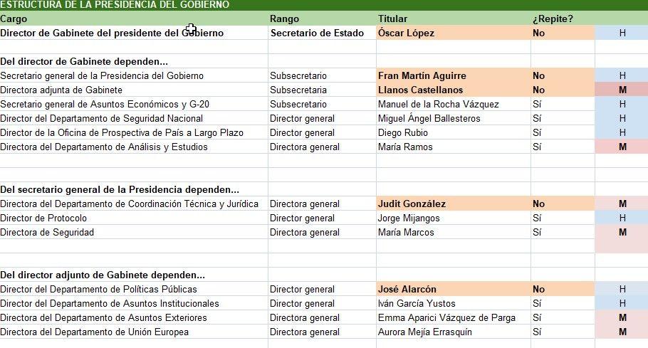Estructura de la Presidencia del Gobierno (a 27 julio de 2021)