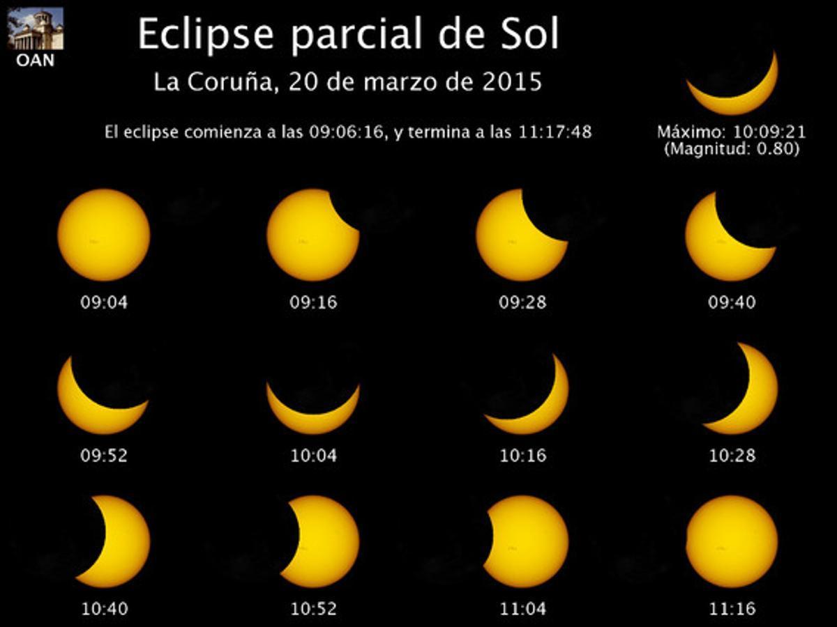 Eclipse parcial de sol A Coruña