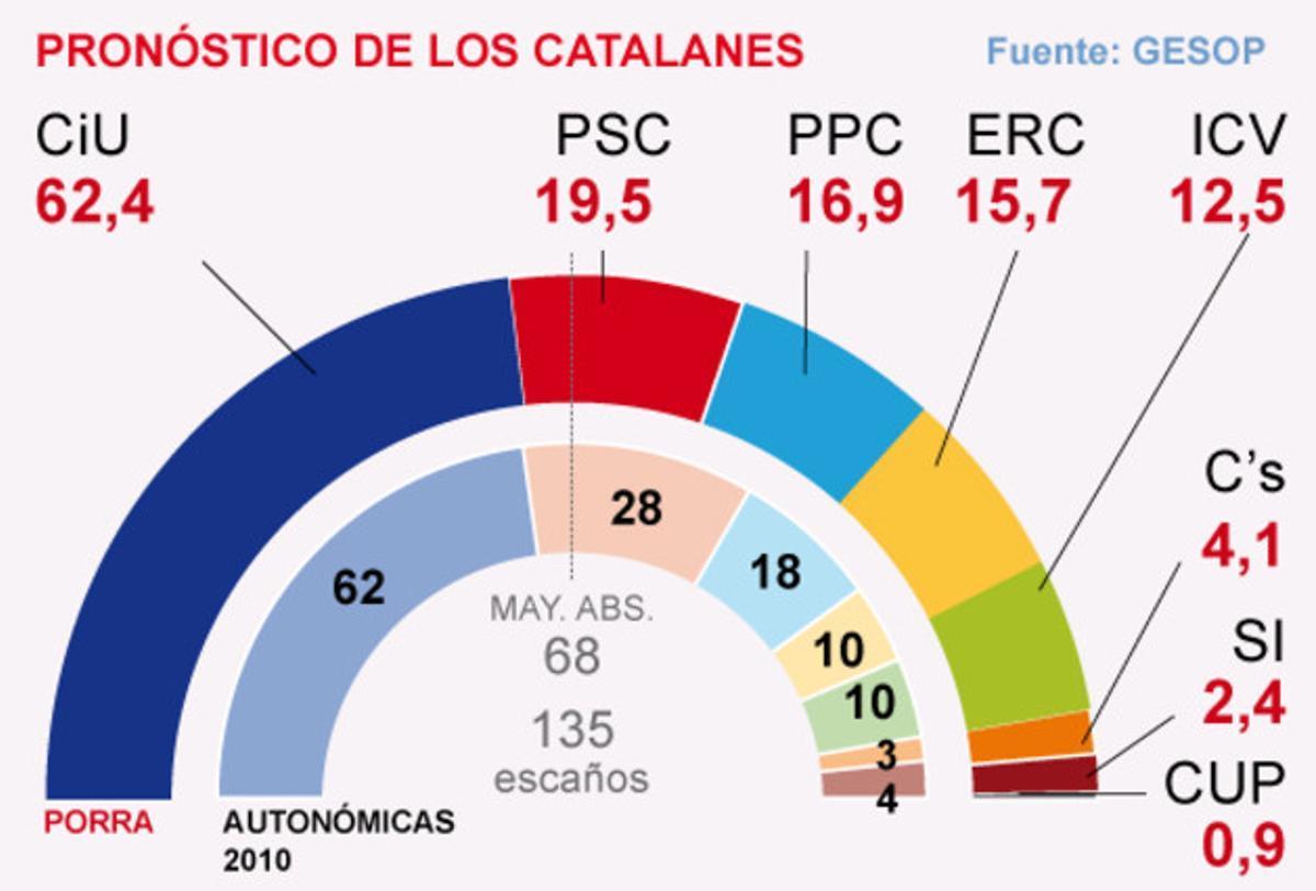 Porra electoral del termómetro 25-N de GESOP para EL PERIÓDICO.
