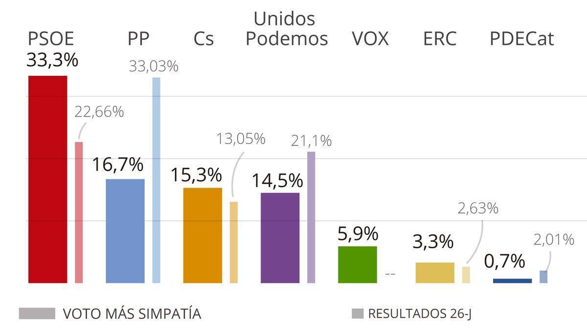 El CIS ensancha la ventaja del PSOE a dos meses de las elecciones generales