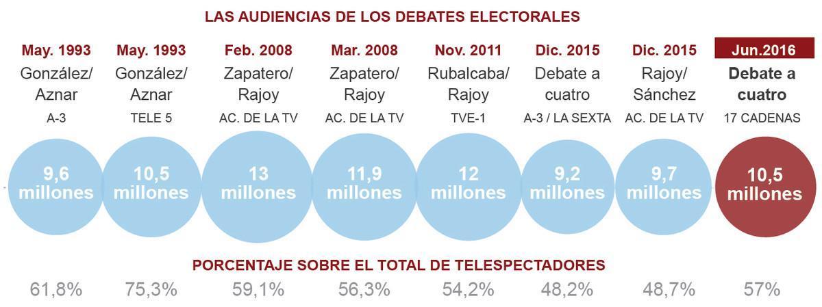 La Sexta gana el debate electoral a cuatro