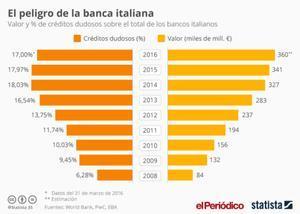 Créditos dudosos de la banca italiana.