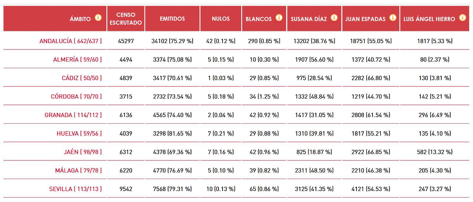 Resultados de las primarias del PSOE de Andalucía, al 99,8% escrutado