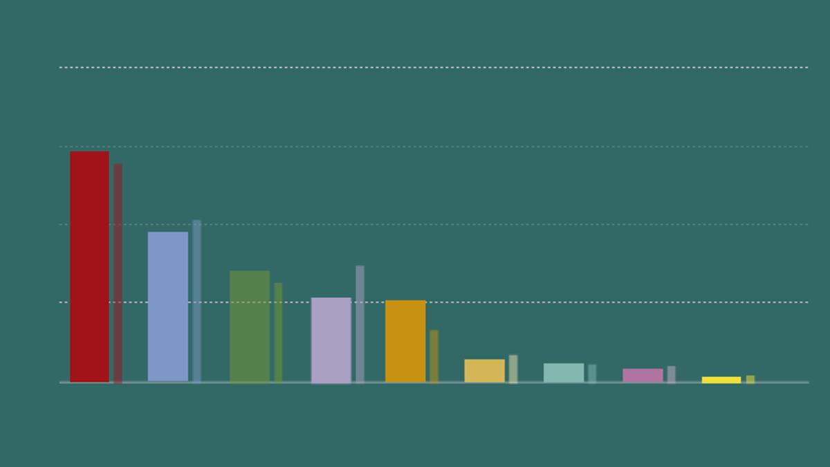 La encuesta del GESOP sobre las elecciones catalanas 2021, en 6 claves y 6 gráficos