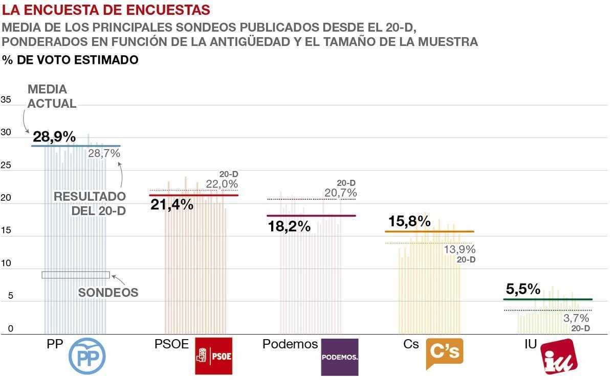 Las encuestas afianzan al PP ante las elecciones generales a falta de la coalición entre Podemos e IU