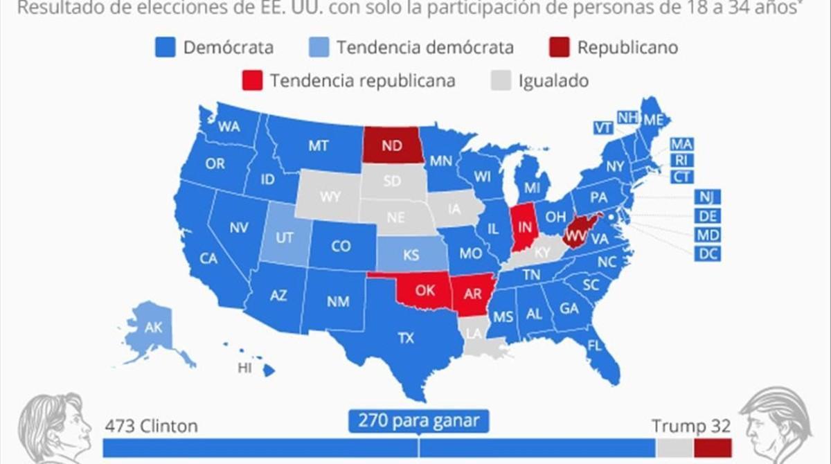 Mapa de las elecciones en EEUU si solo hubieran votado los 'millennials'.
