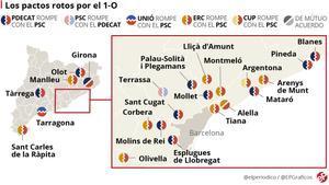 El independentismo gobierna con el PSC en 60 municipios
