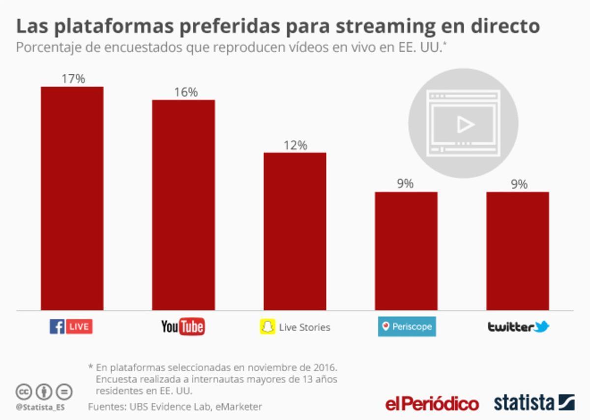 Auge del 'streaming' en directo a través de internet
