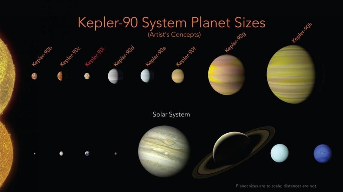 Un Sistema Solar Con Ocho Planetas A 2 500 Años Luz