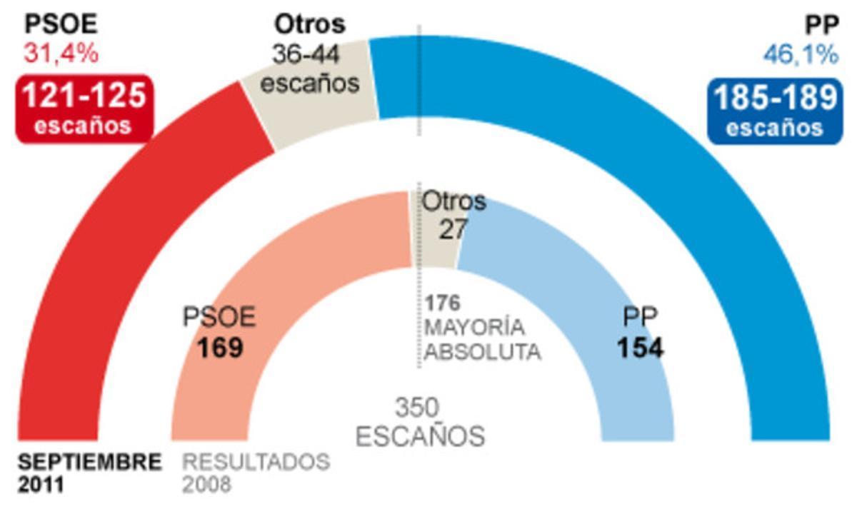 Rajoy barre a Rubalcaba y bate el récord de Aznar