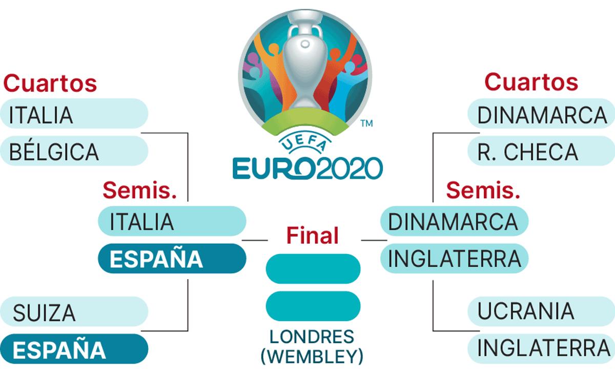 Así está el cuadro final de la Eurocopa 2021: cruces de cuartos y semifinales