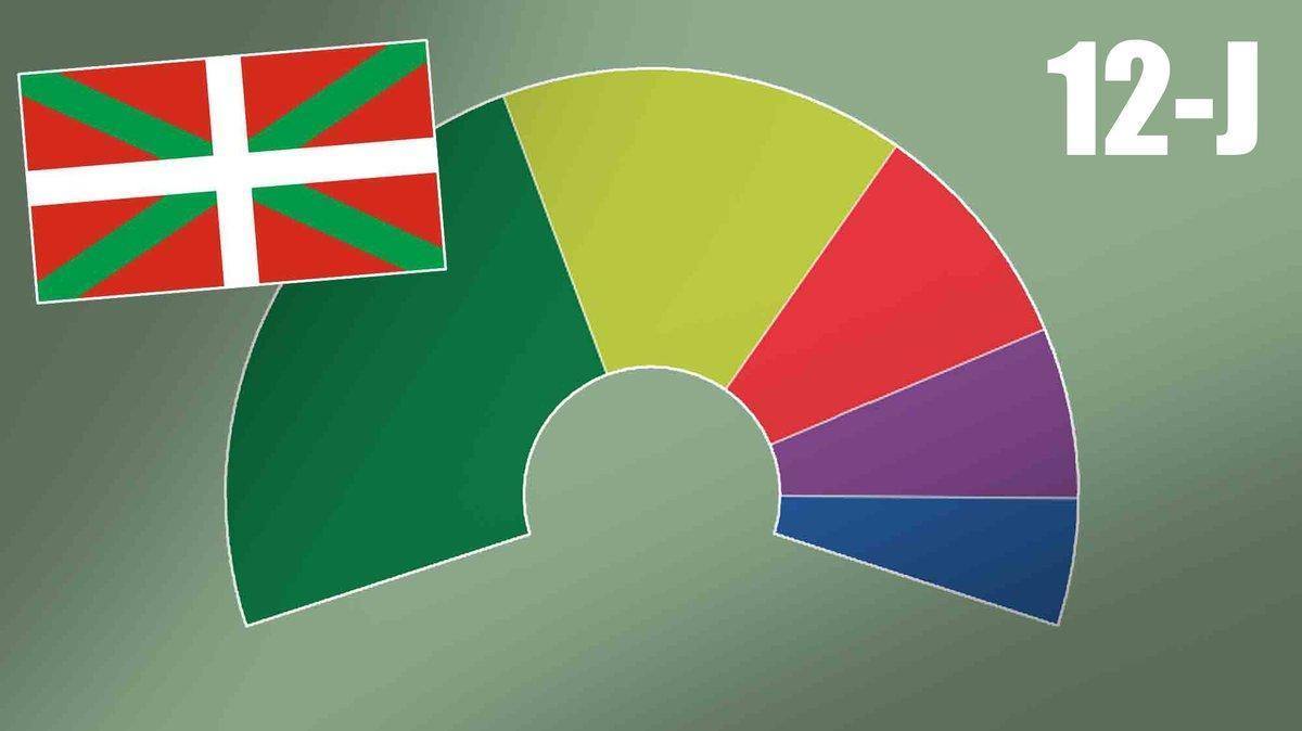 Así están las encuestas de las elecciones en el País Vasco 2020