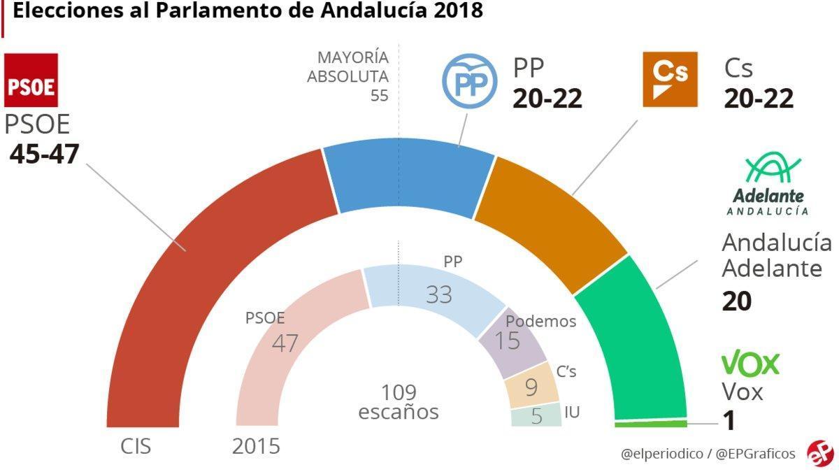 Encuesta CIS Andalucía: Díaz ganaría las elecciones y PP, Cs y Podemos se disputan la segunda plaza