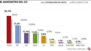 Enquesta CIS: el PSOE manté 11 punts d'avantatge respecte al PP després de l'estat d'alarma