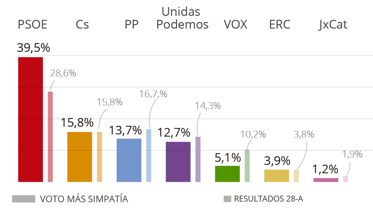 CIS: El PSOE se dispara hasta al 40% ante un Podemos desgastado
