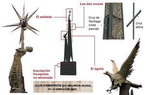 Un juez decidirá si se retira el monumento franquista de Tortosa