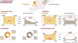 Comparativa entre Pedralbes y Ciutat Meridiana: el abismo de la desigualdad en Barcelona