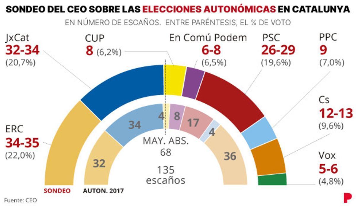 Encuesta CEO elecciones Catalunya: ERC y JxCat, en empate técnico al inicio de la campaña