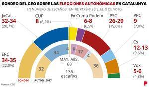 Enquesta CEO eleccions Catalunya: ERC i JxCat, en empat tècnic a l'inici de la campanya