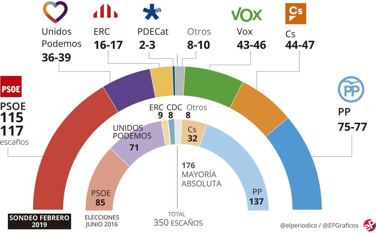 Encuesta elecciones generales: El PSOE gana pero las derechas se acercan al Gobierno