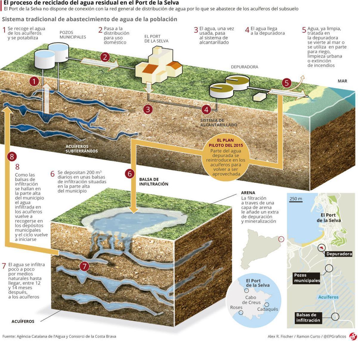Catalunya ya bebe aguas residuales depuradas