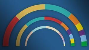Les 8 diferències entre les eleccions catalanes del 14-F i l'última enquesta del GESOP