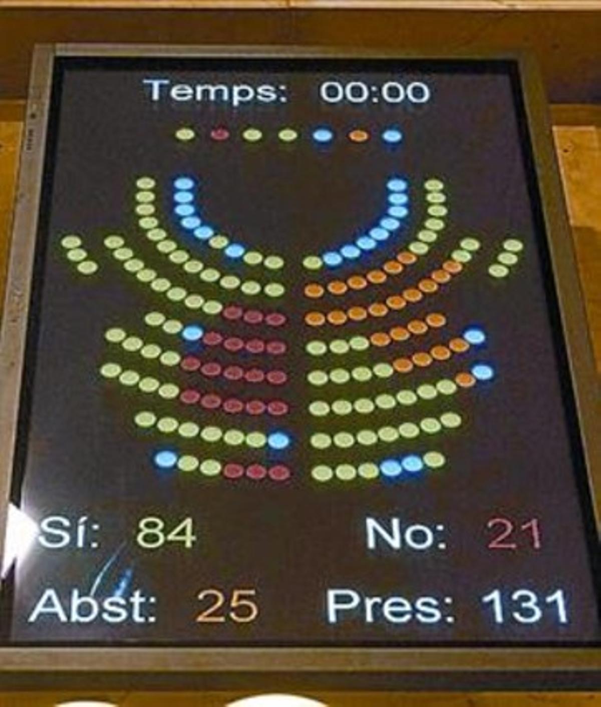 Votación en el Parlament.