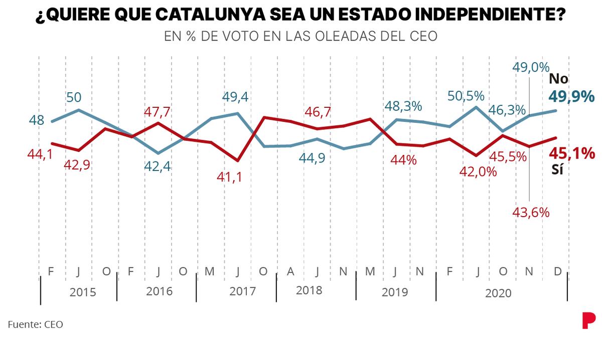 Encuesta CEO: El 'no' a la independencia de Catalunya, a una décima del 50%