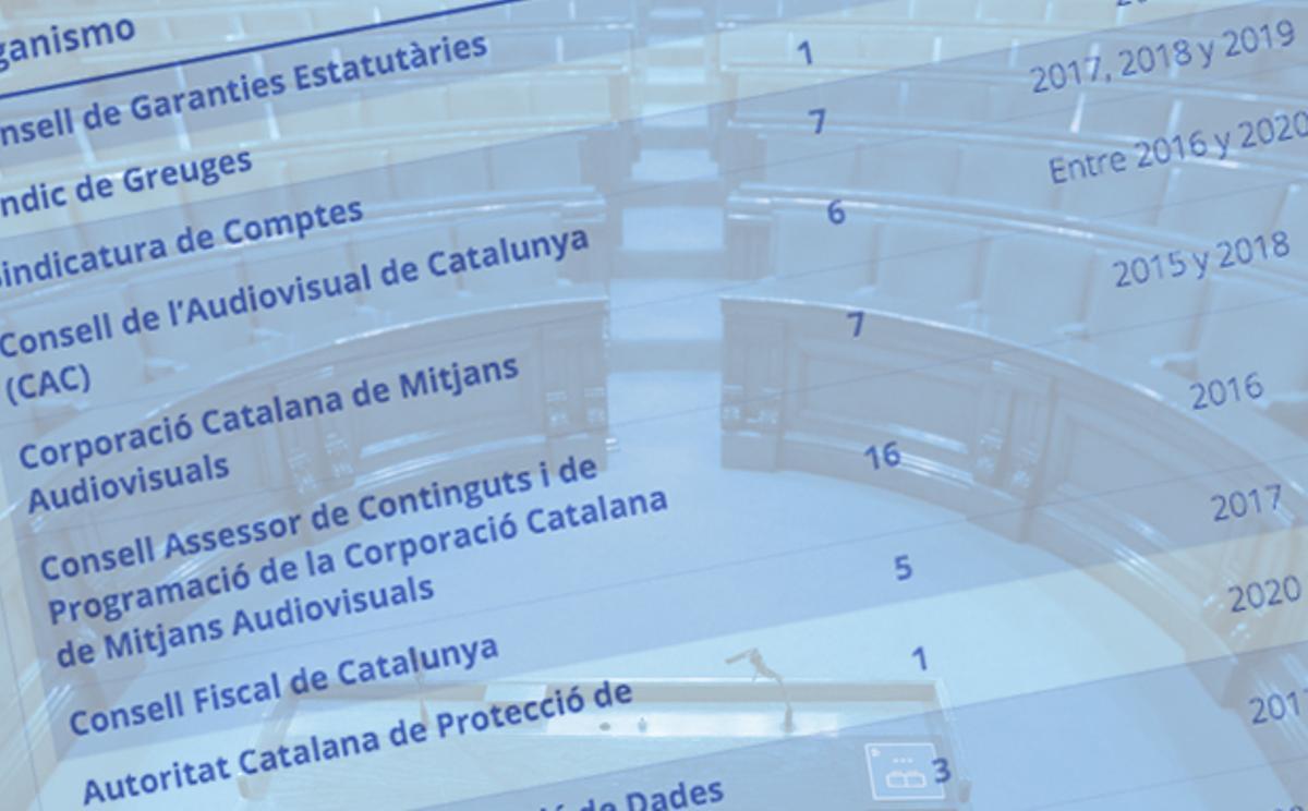 20 organismos catalanes llevan sin renovarse más tiempo que el Poder Judicial | LISTA