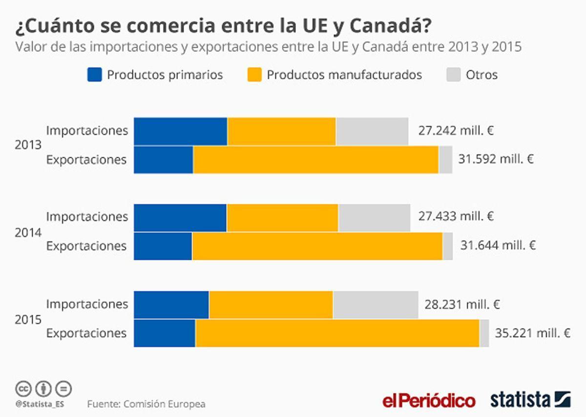 La valoración conjunta de importaciones y exportaciones entre la UE y Canadá