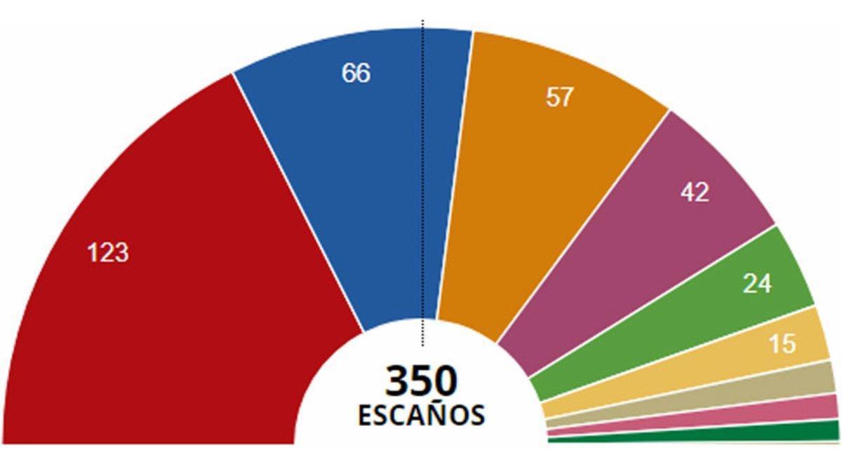 Resultados de las elecciones generales 2019 en España.
