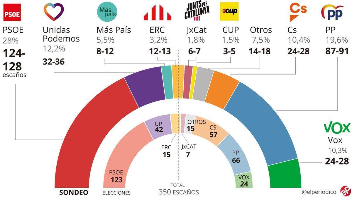 Enquesta eleccions generals Espanya: Sánchez repetiria majoria i Cs s'enfonsaria en benefici del PP