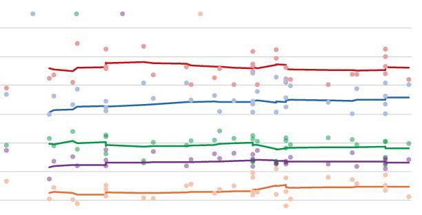 La nueva normalidad de las encuestas tras el estado de alarma