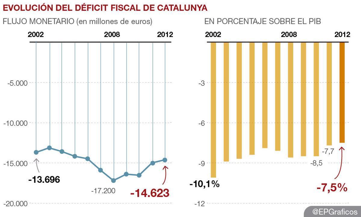 La Generalitat sitúa en el 7,5% del PIB el déficit fiscal de Catalunya