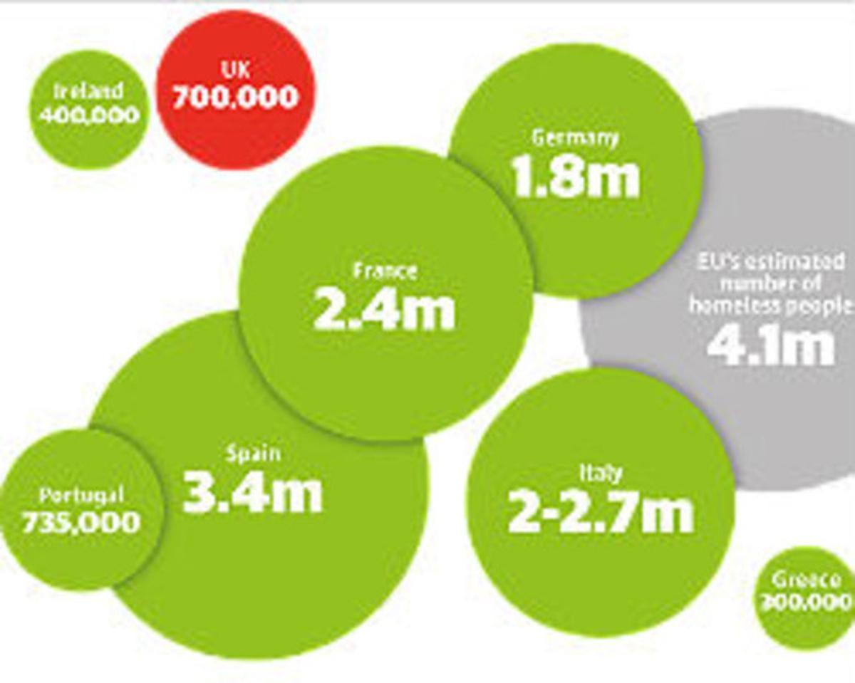 Gráfico elaborado por 'The Guardian' de las cifras de viviendas desocupadas en países de la UE, entre ellos España.