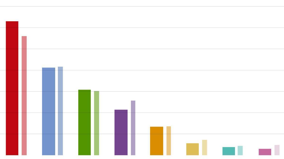 El PP capitaliza la fuerte caída de Cs y se distancia de Vox en la encuesta del CIS
