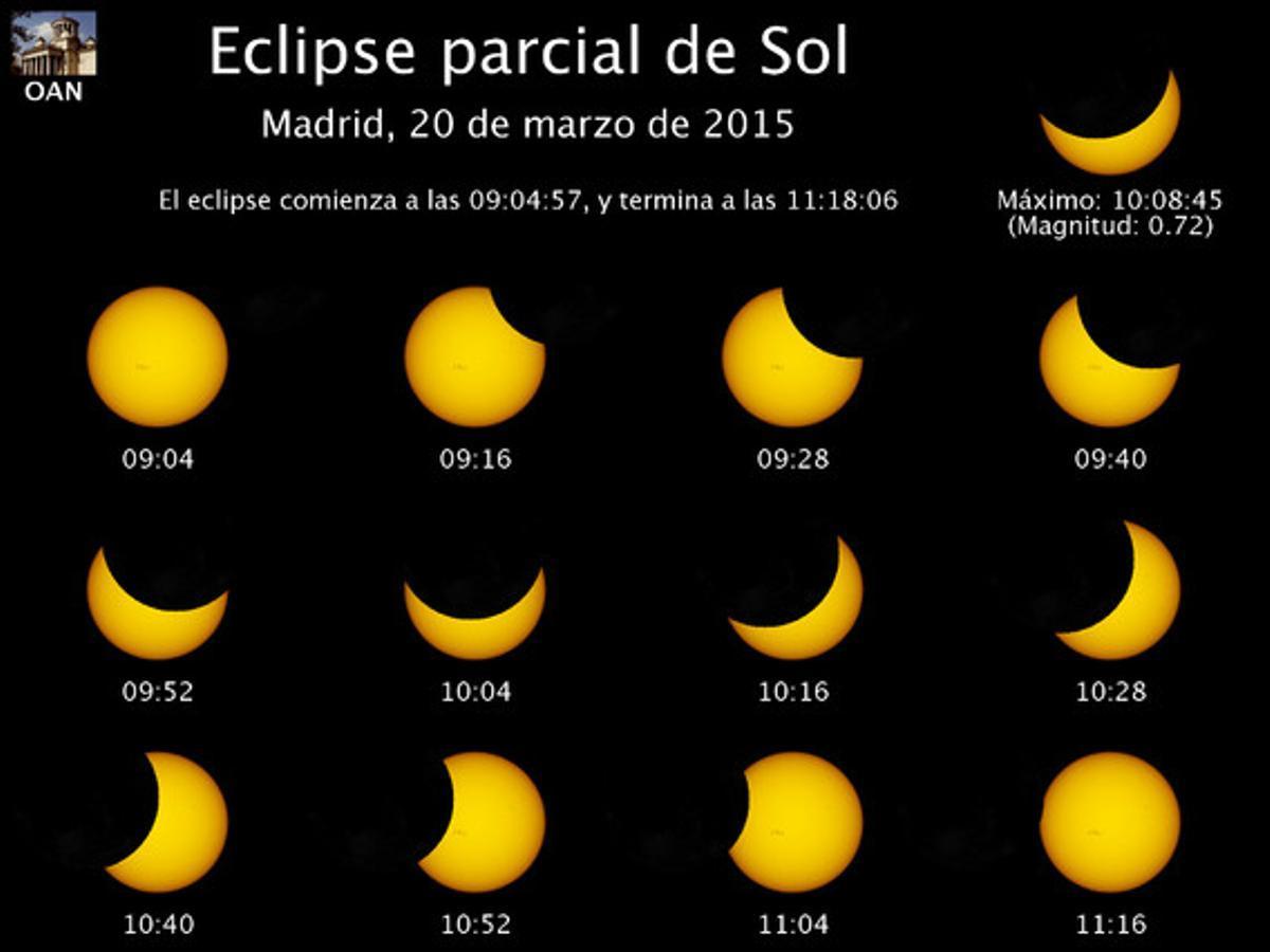 Eclipse parcial de sol Madrid